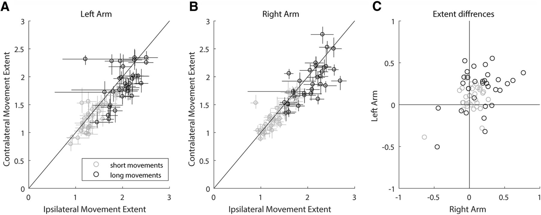 44977d45b6b Effector-Invariant Movement Encoding in the Human Motor System ...