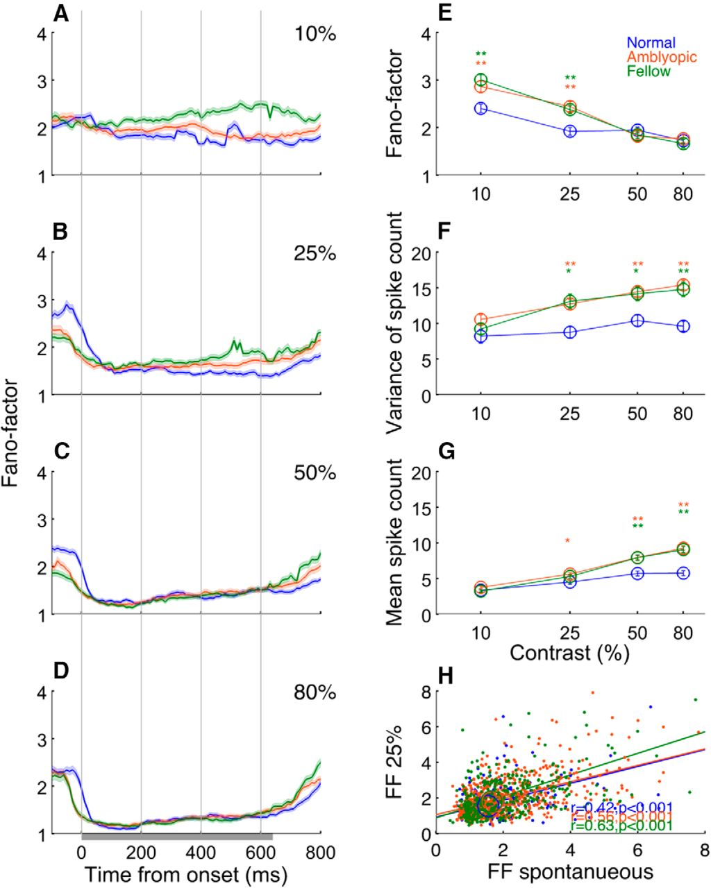 Noisy spiking in visual area v2 of amblyopic monkeys journal of download figure biocorpaavc