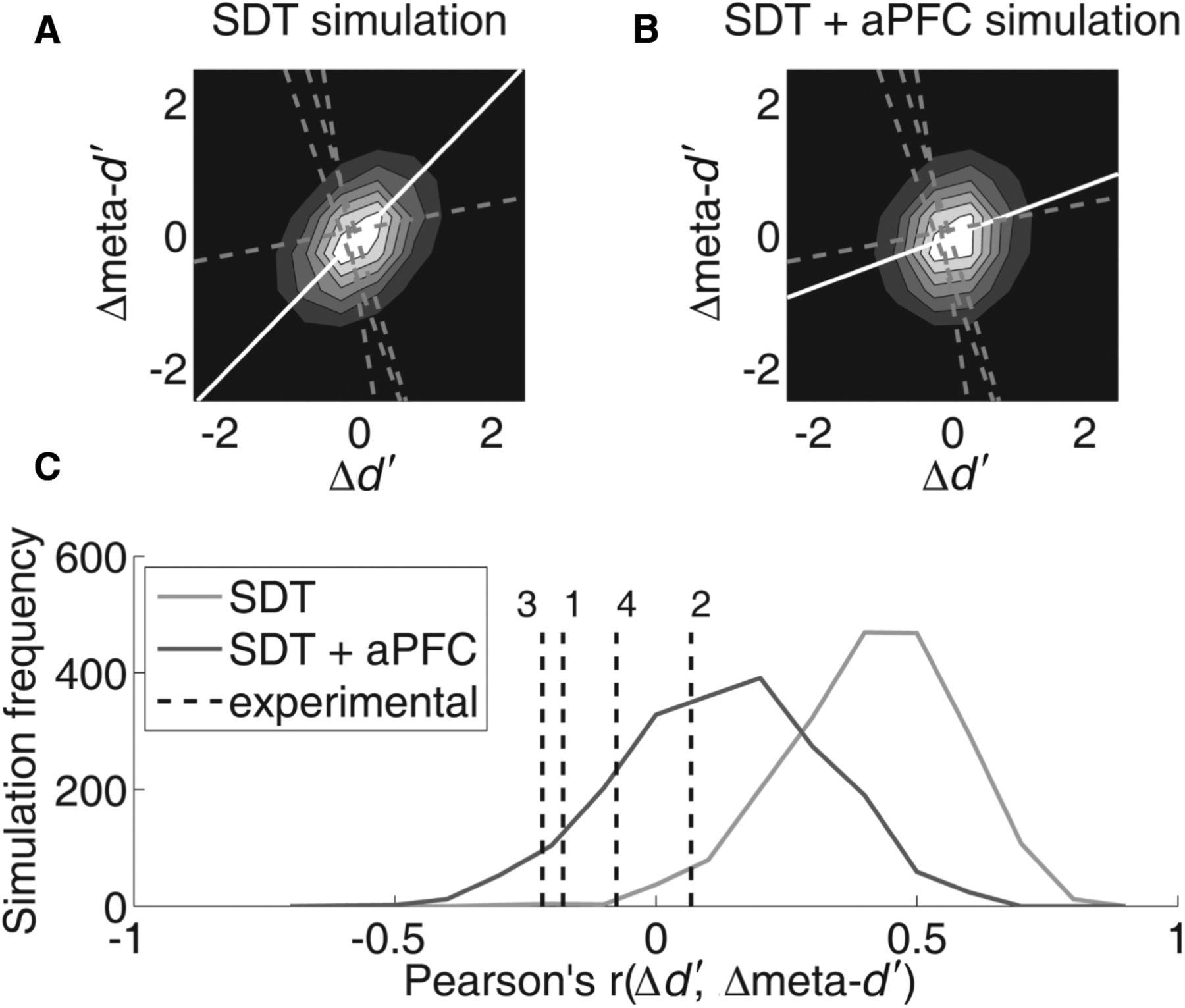 Limited Cognitive Resources Explain A Trade Off Between Perceptual