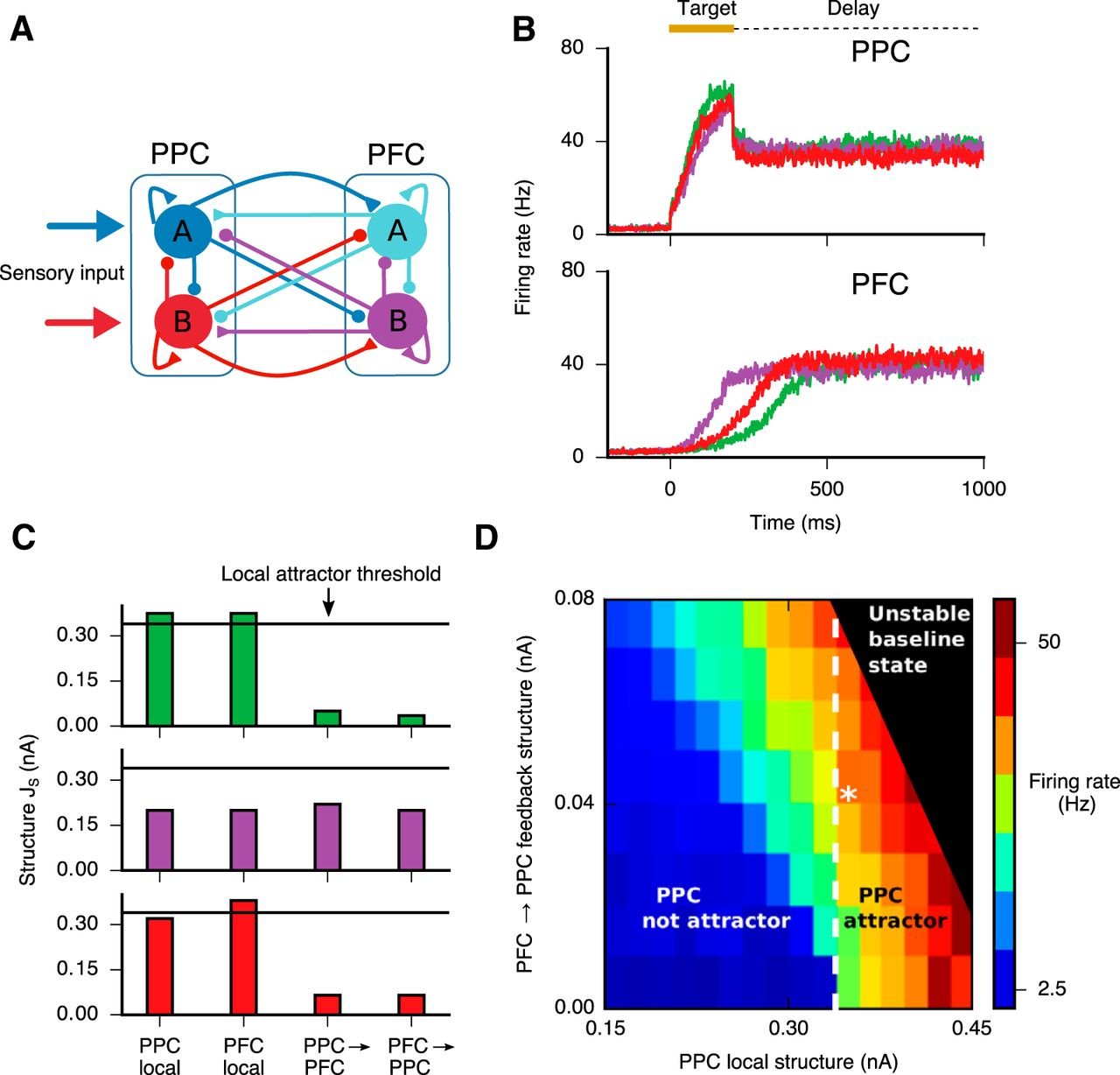 Working Memory And Decision Making In A Frontoparietal Circuit Model Is Download Figure