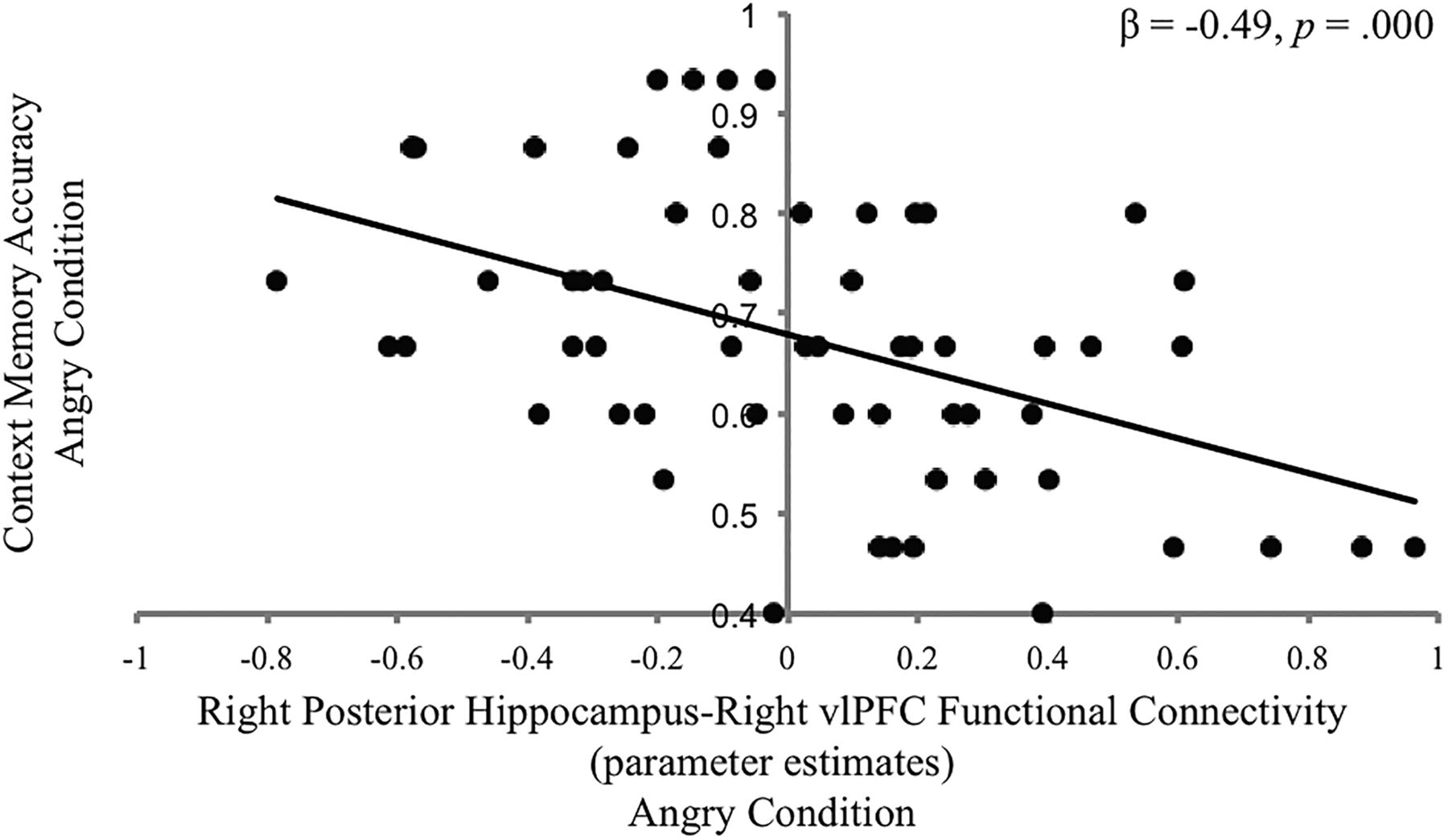 Hippocampal Contribution to Context Encoding across Development Is ...