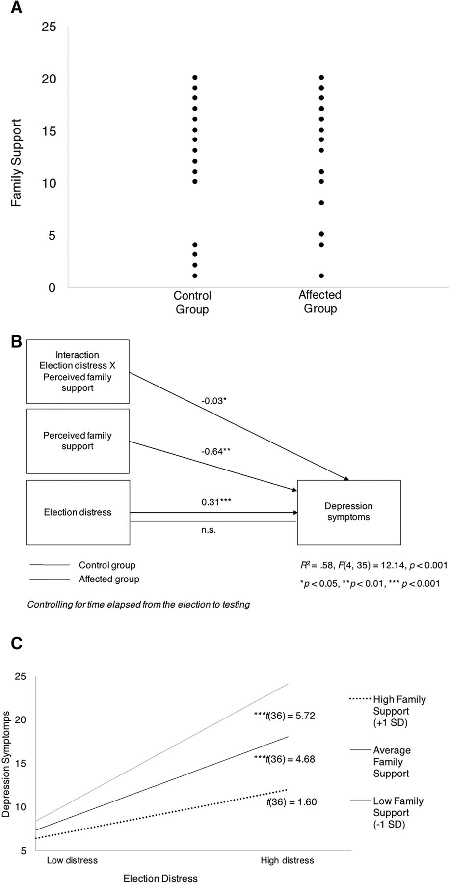 The Role of Mesolimbic Circuitry in Buffering Election-Related