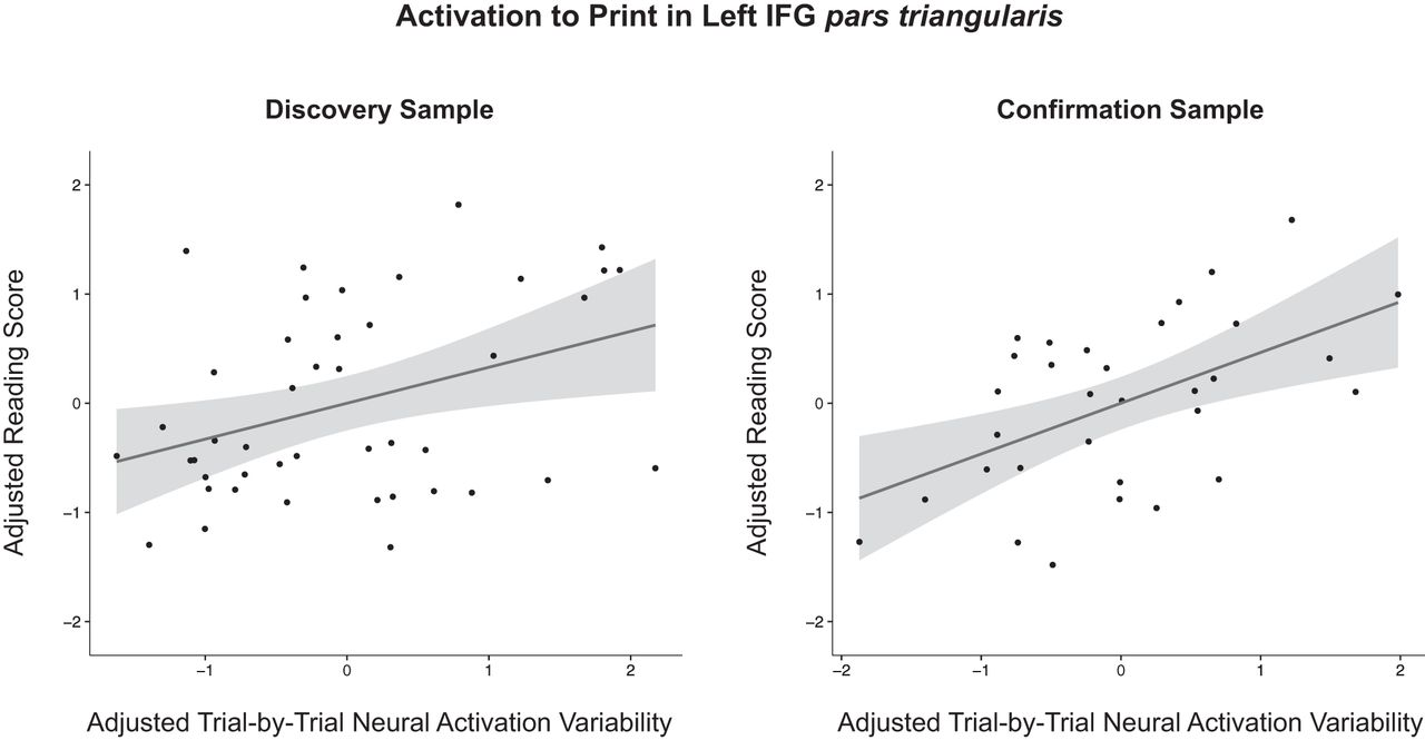 Individual Differences in Reading Skill Are Related to Trial-by