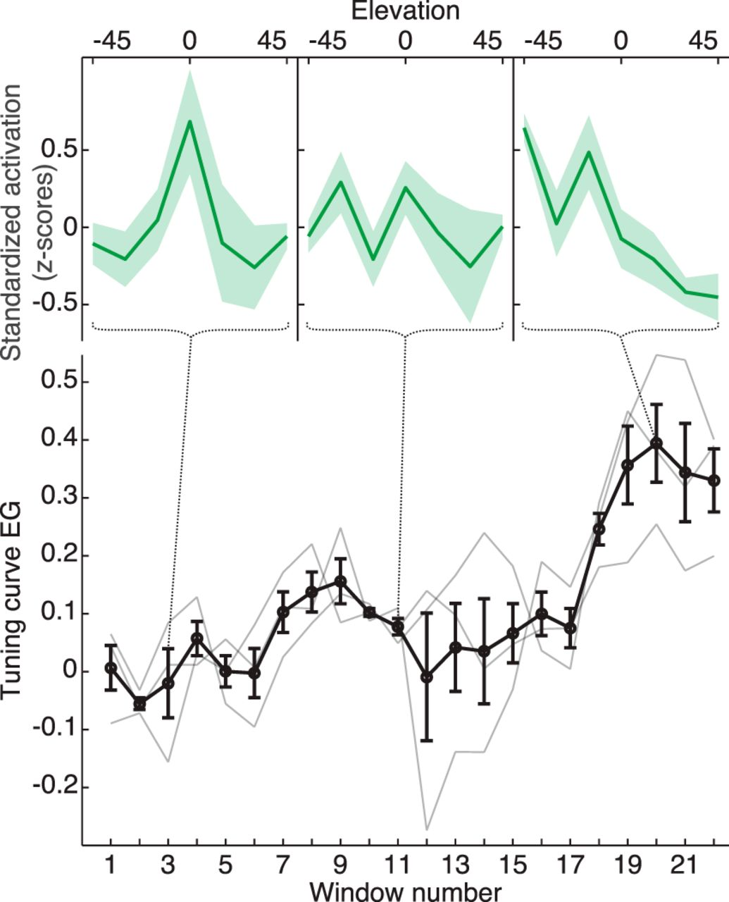 The Encoding Of Sound Source Elevation In Human Auditory Cortex