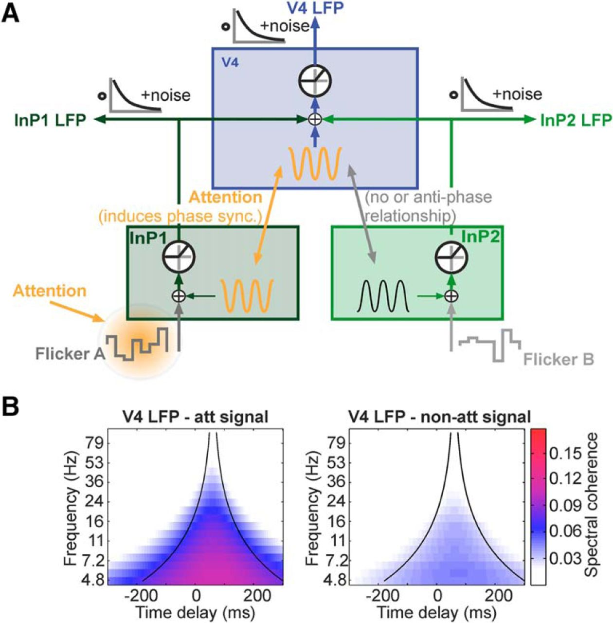 Attention Selectively Gates Afferent Signal Transmission to Area V4