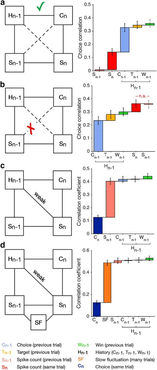 Can Serial Dependencies in Choices and Neural Activity