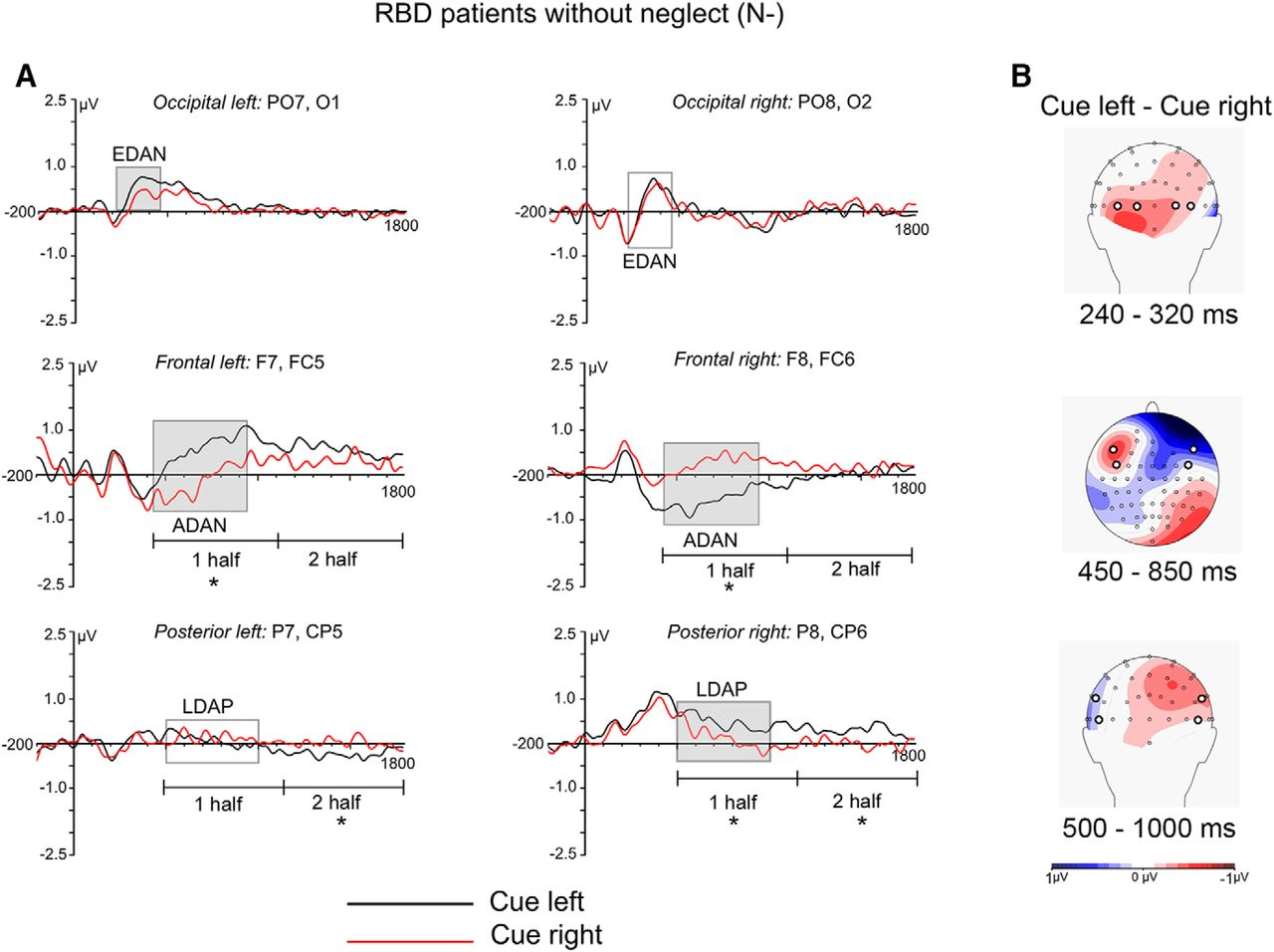 EEG Correlates of Preparatory Orienting, Contextual Updating