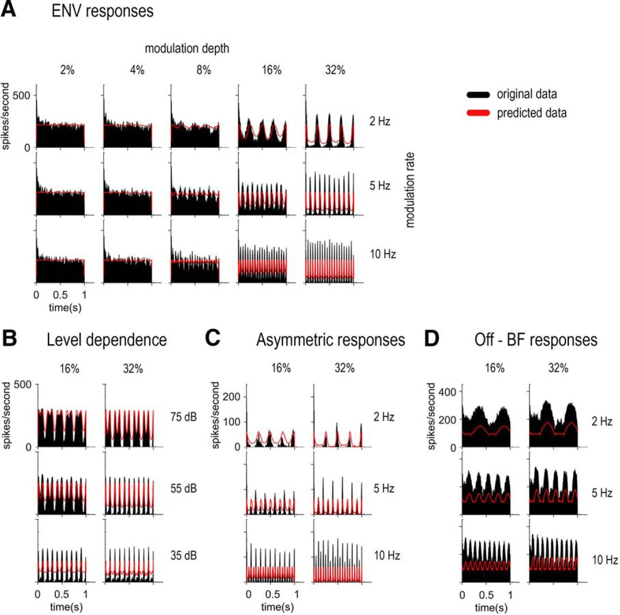 Dual Coding of Frequency Modulation in the Ventral Cochlear Nucleus ...