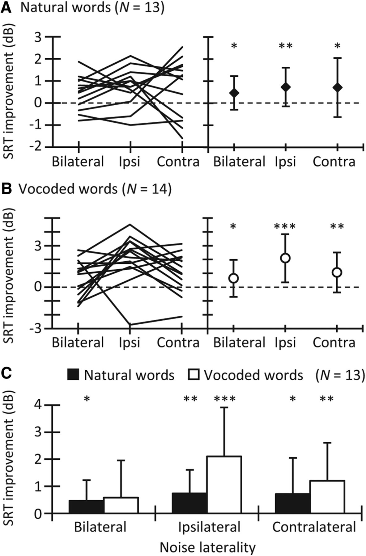 Adaptation to Noise in Human Speech Recognition Unrelated to