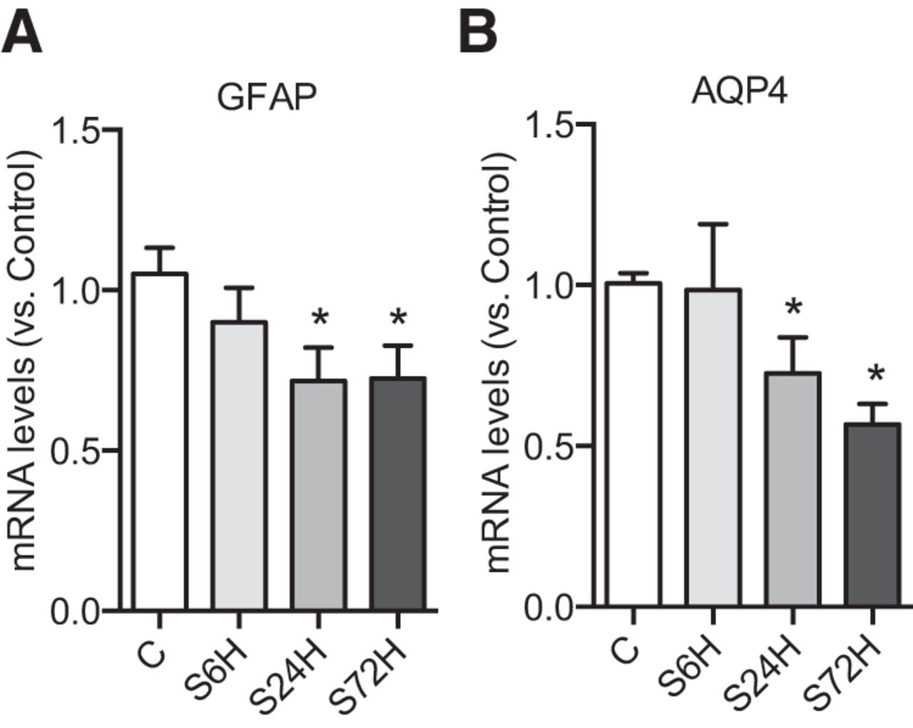 Disrupted Neuroglial Metabolic Coupling after Peripheral Surgery ...