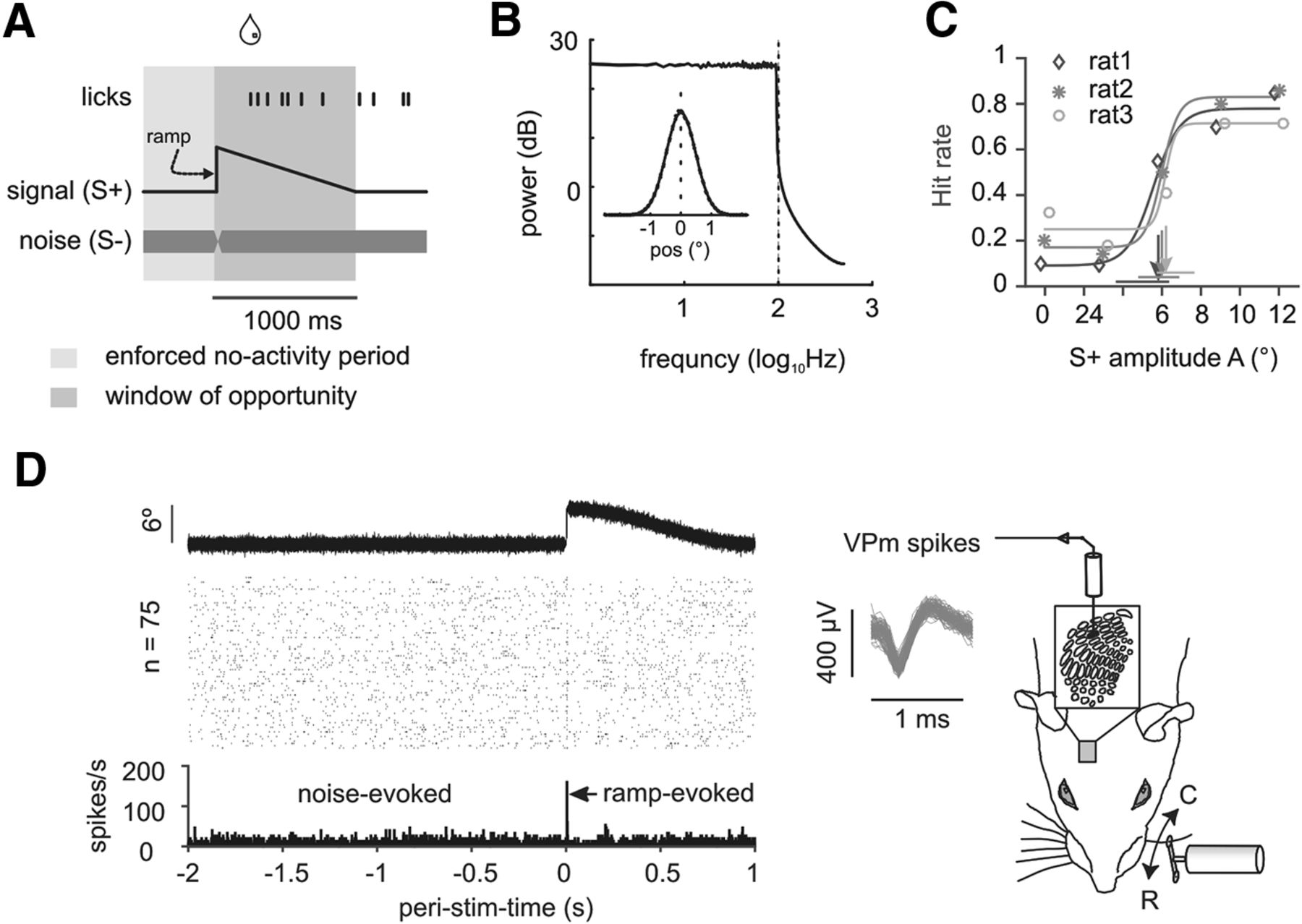 Primary Tactile Thalamus Spiking Reflects Cognitive Signals Figure 1 Slope Detector Circuit Download