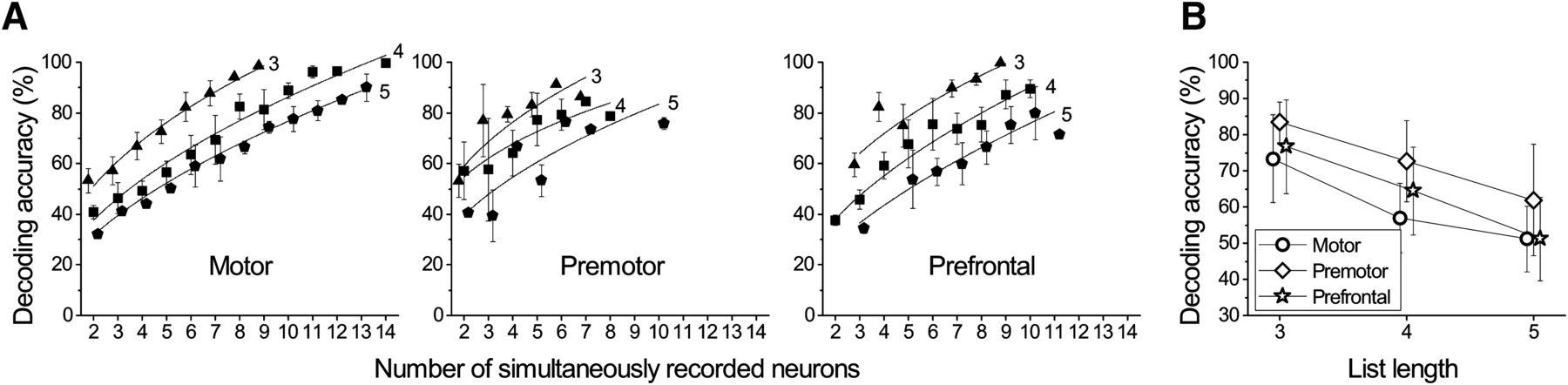 Encoding of Serial Order in Working Memory: Neuronal