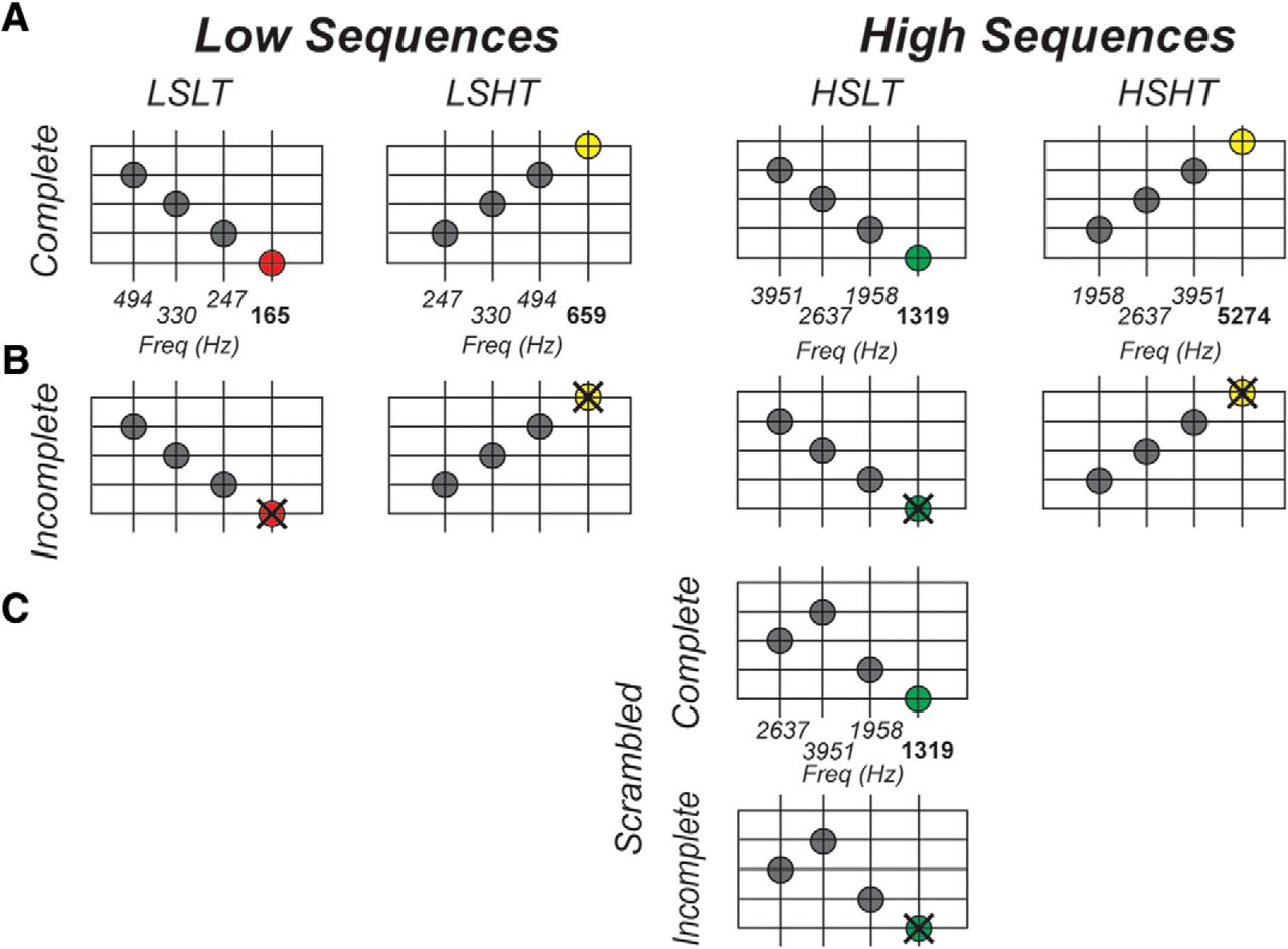Mapping Frequency-Specific Tone Predictions in the Human