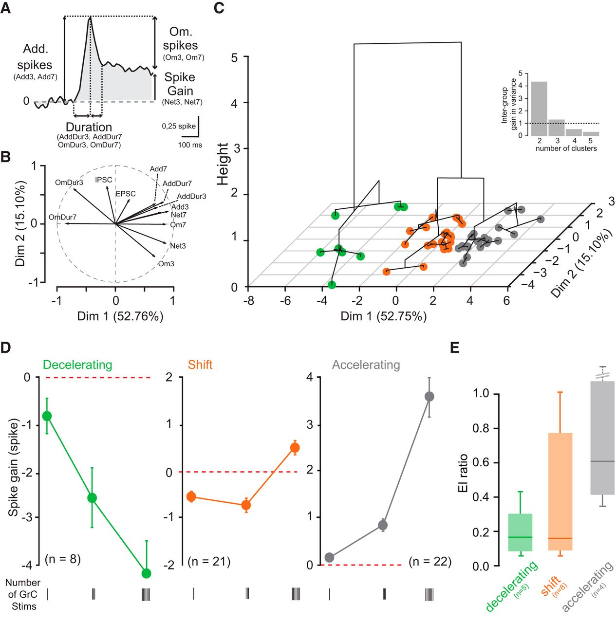 Short Term Plasticity Combines With Excitationinhibition Balance To Cap Discharge Circuit O27 Switch Download Figure