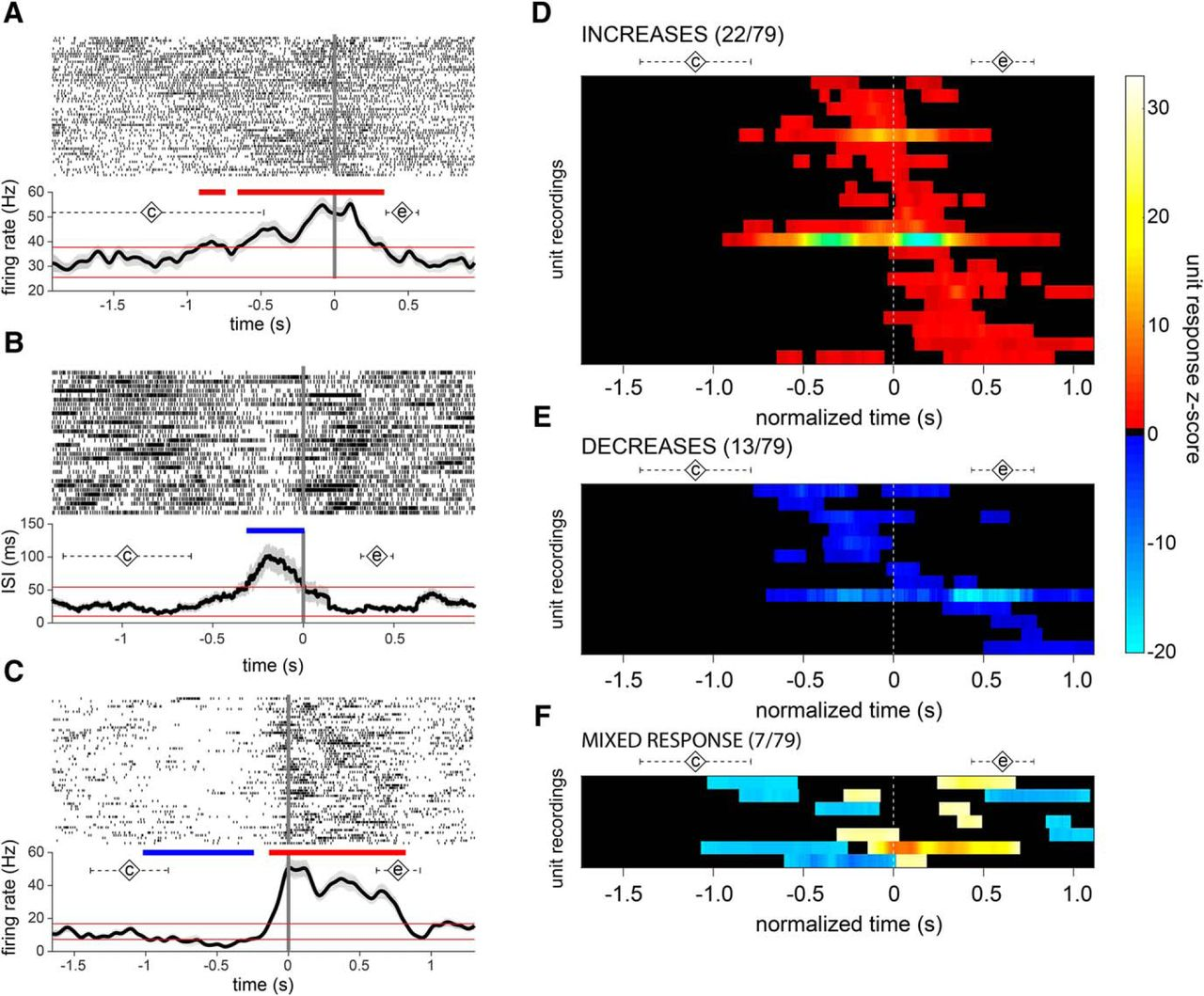 Subthalamic Nucleus Neurons Differentially Encode Early And Late 1997 Blue Bird Wiring Diagram Cluster Download Figure