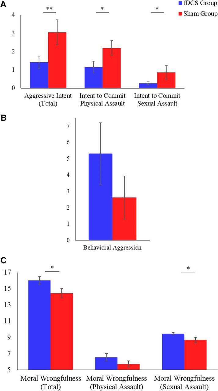 Stimulation of the Prefrontal Cortex Reduces Intentions to