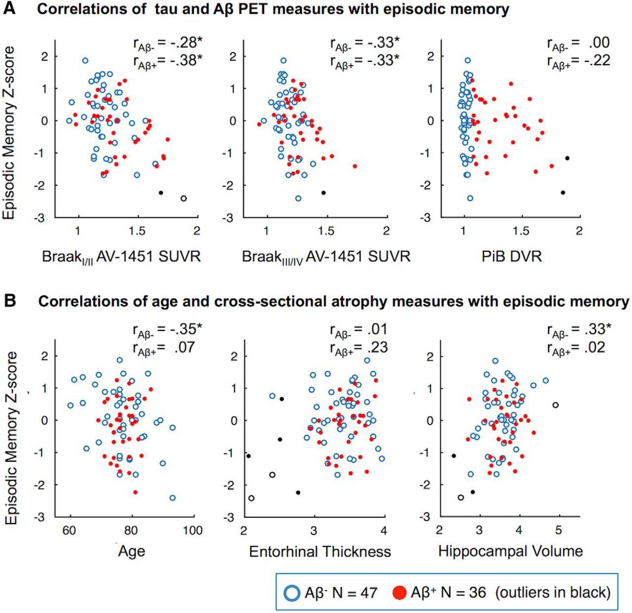 Entorhinal Tau Pathology, Episodic Memory Decline, and