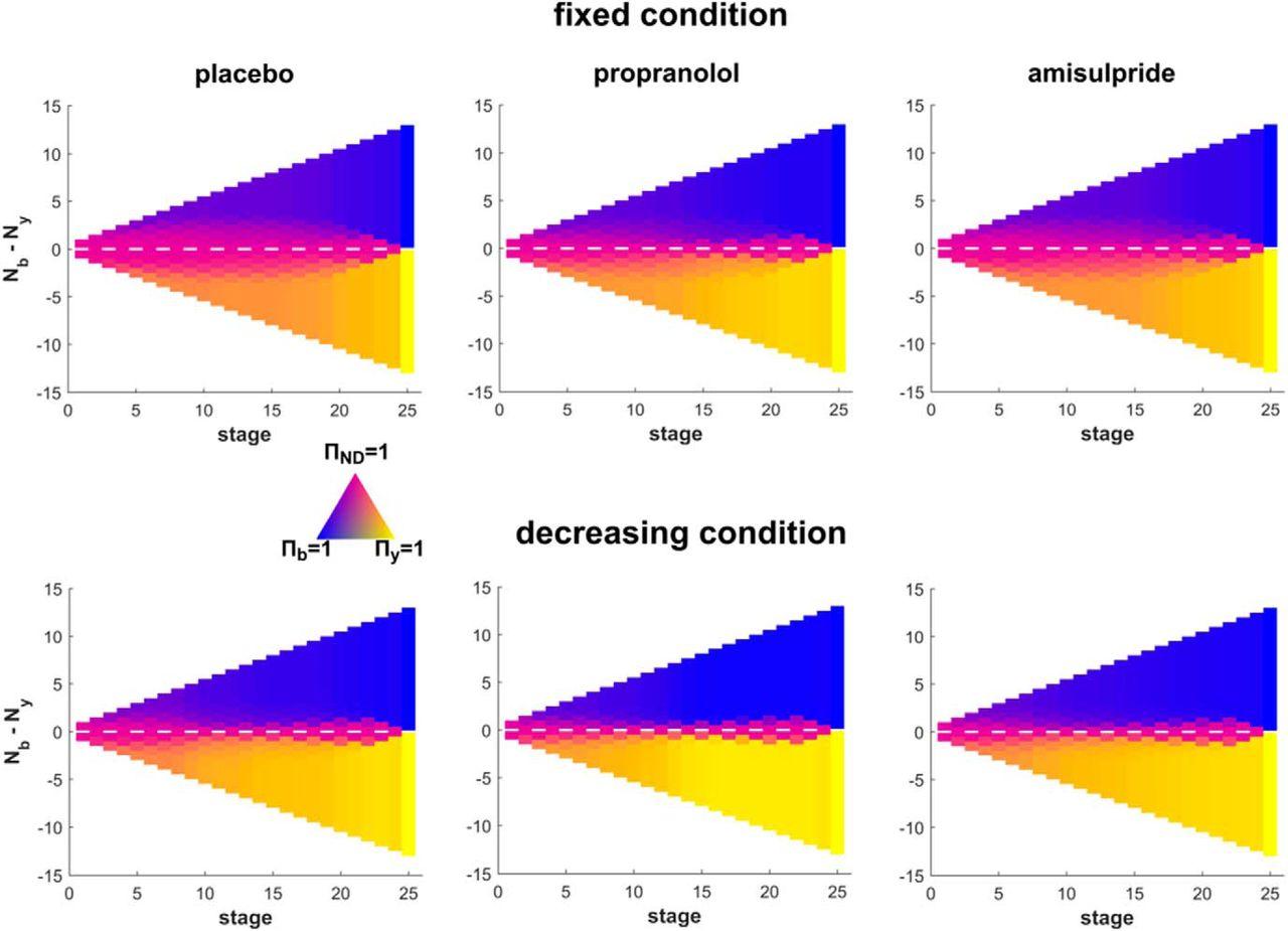 Beta-Blocker Propranolol Modulates Decision Urgency During