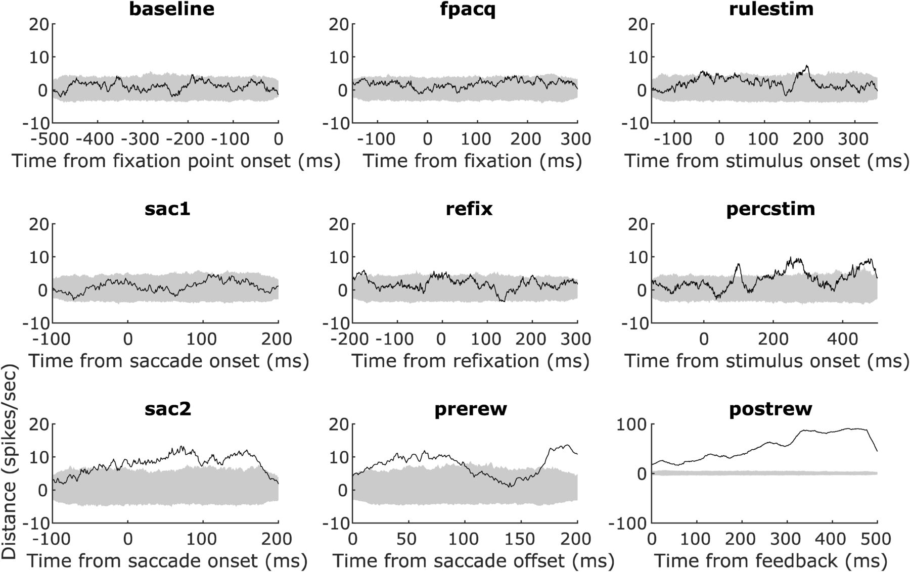Neuronal Correlates Of Serial Decision Making In The Supplementary
