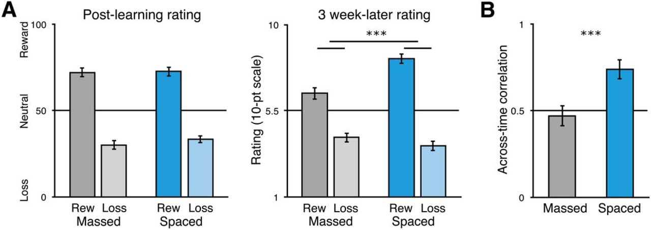 Reward Learning over Weeks Versus Minutes Increases the
