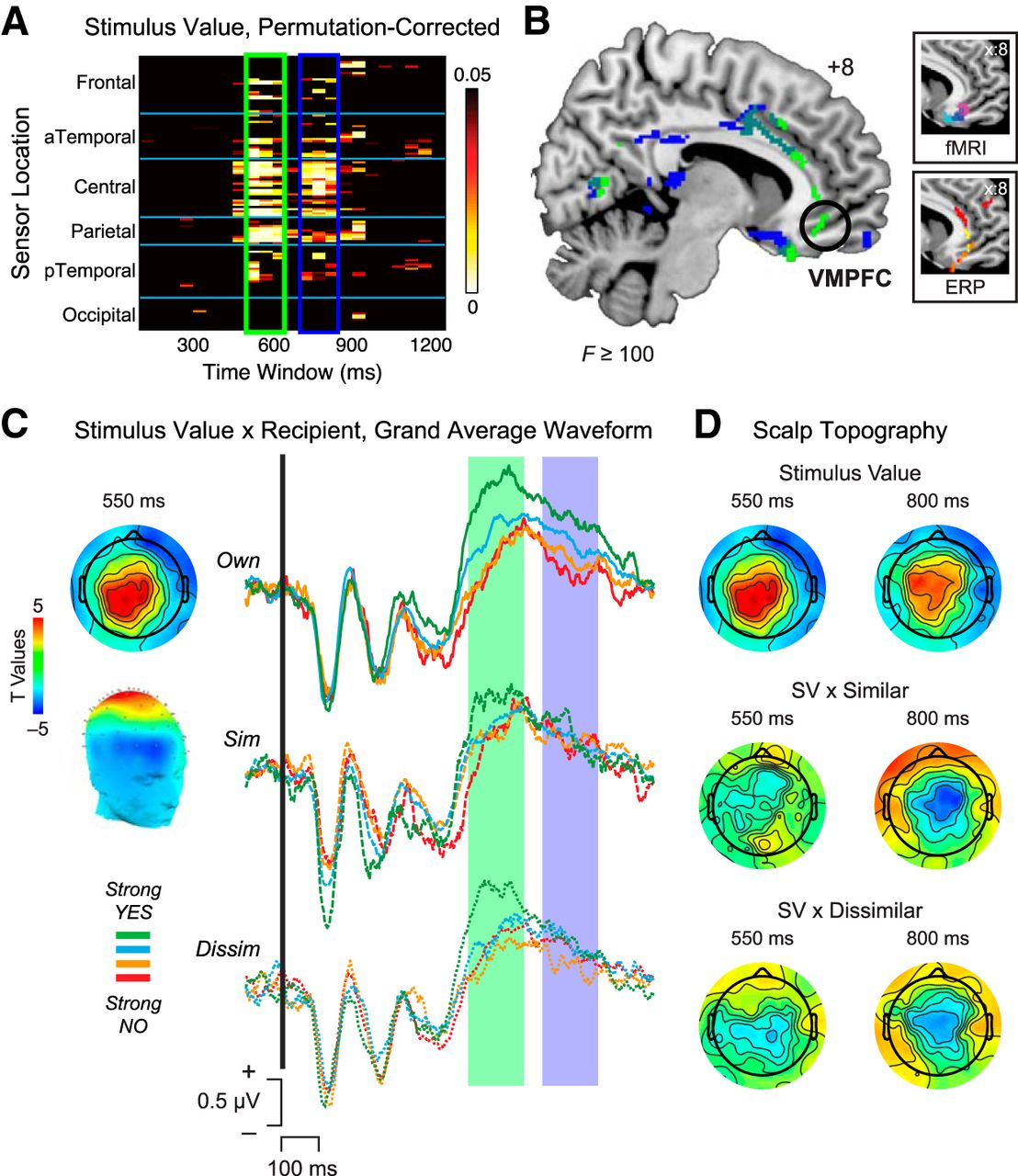 Accounting For Taste A Multi Attribute Neurocomputational Model Comparator Provides Adjustable Hysteresis Window Power Content From Download Figure Open In New Tab