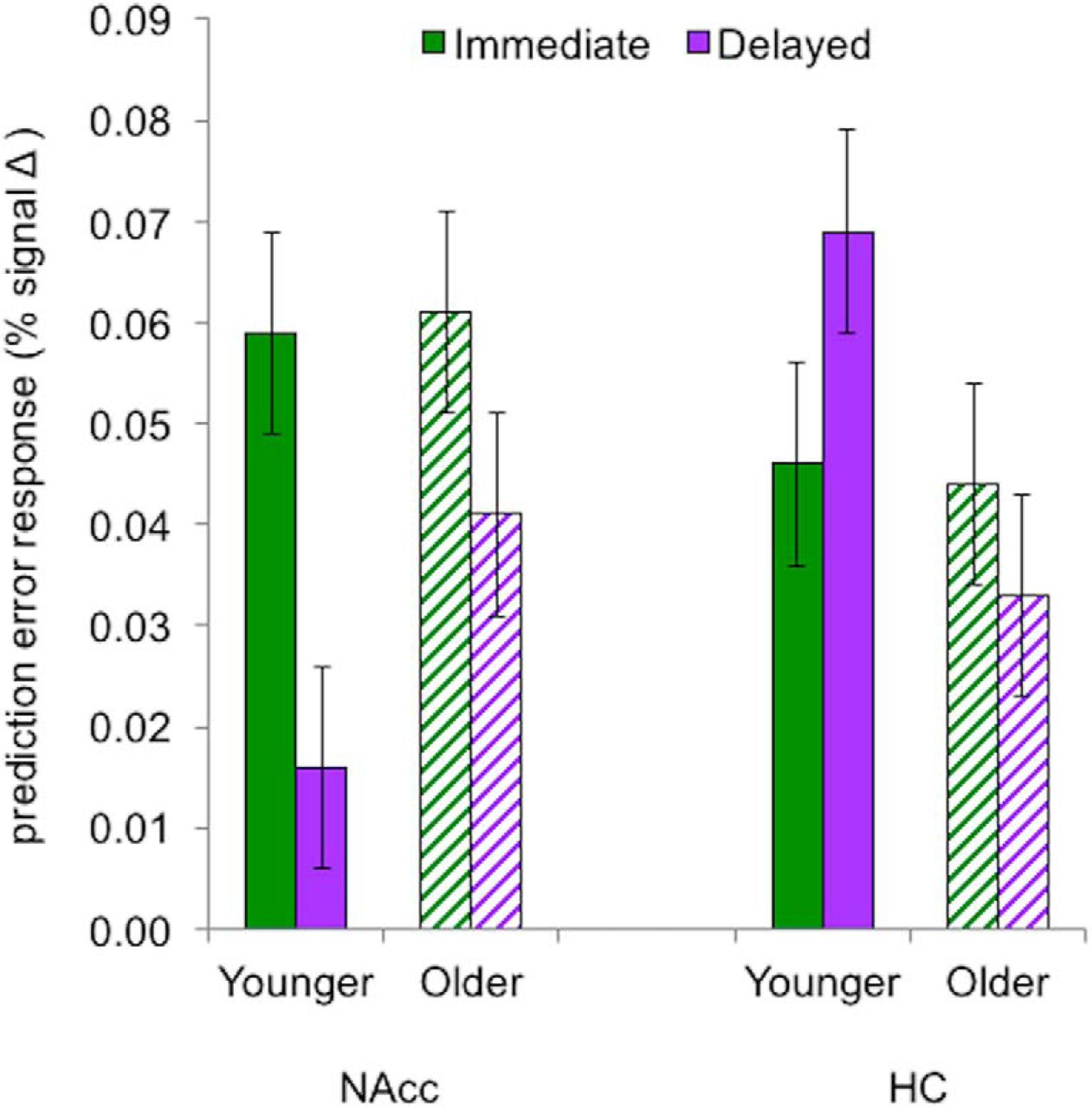 Feedback Based Learning In Aging Contributions And Trajectories Of