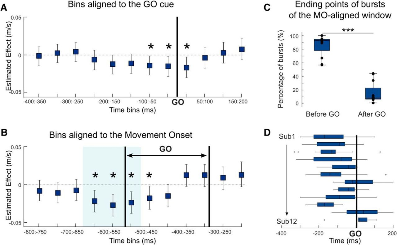 Modulation Of Beta Bursts In The Subthalamic Nucleus Predicts Motor Comparator Provides Adjustable Hysteresis Window Power Content From Download Figure Open New Tab
