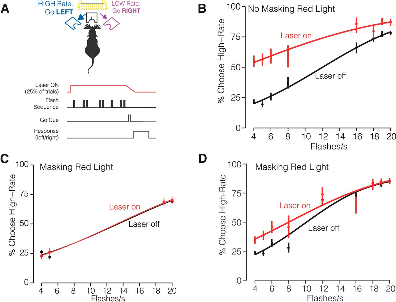 Visual Evidence Accumulation Guides Decision Making In Unrestrained Lights Likewise Color Organ Circuit Schematic As Well Electronic Download Figure