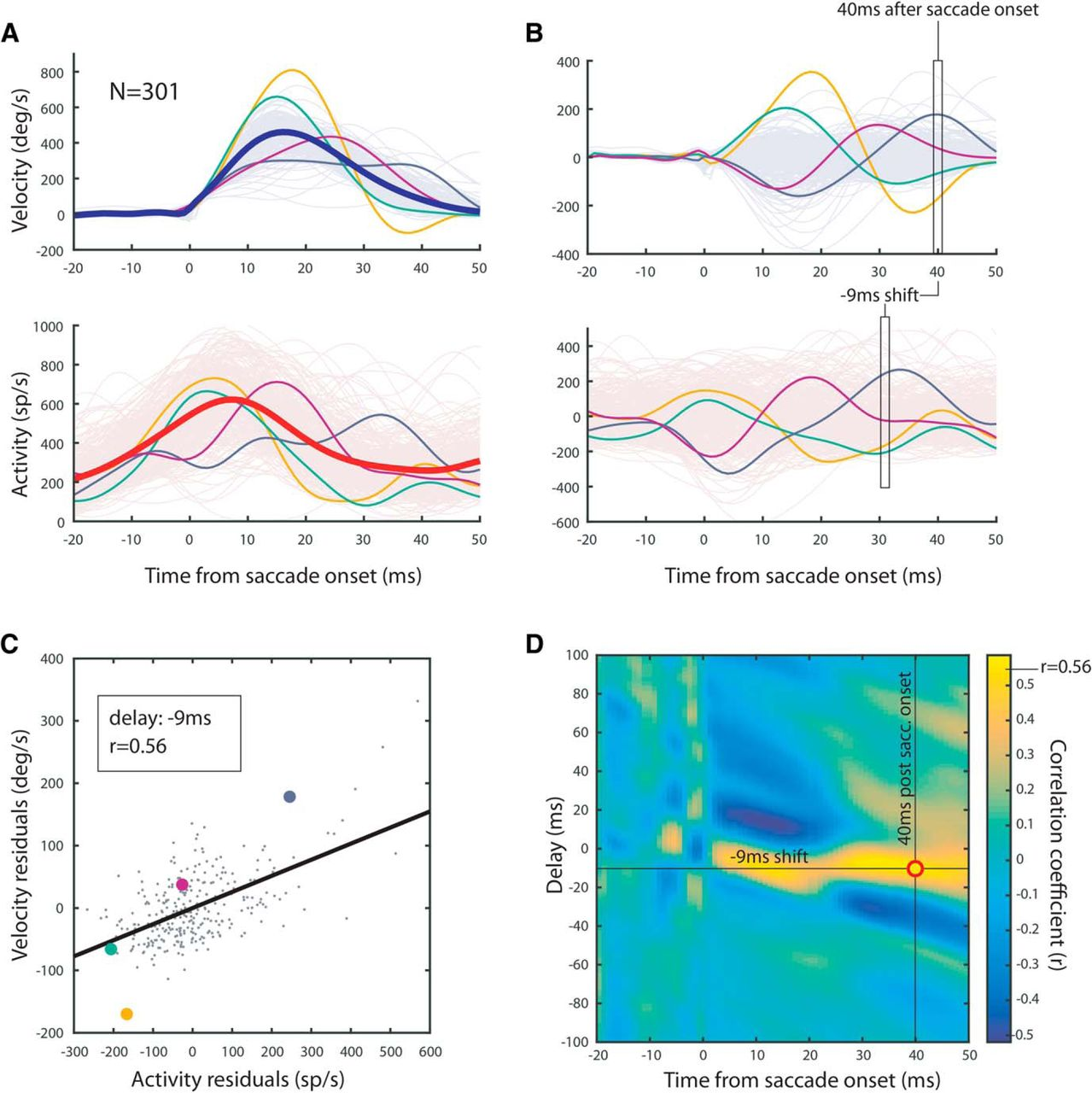 Instantaneous Midbrain Control of Saccade Velocity   Journal