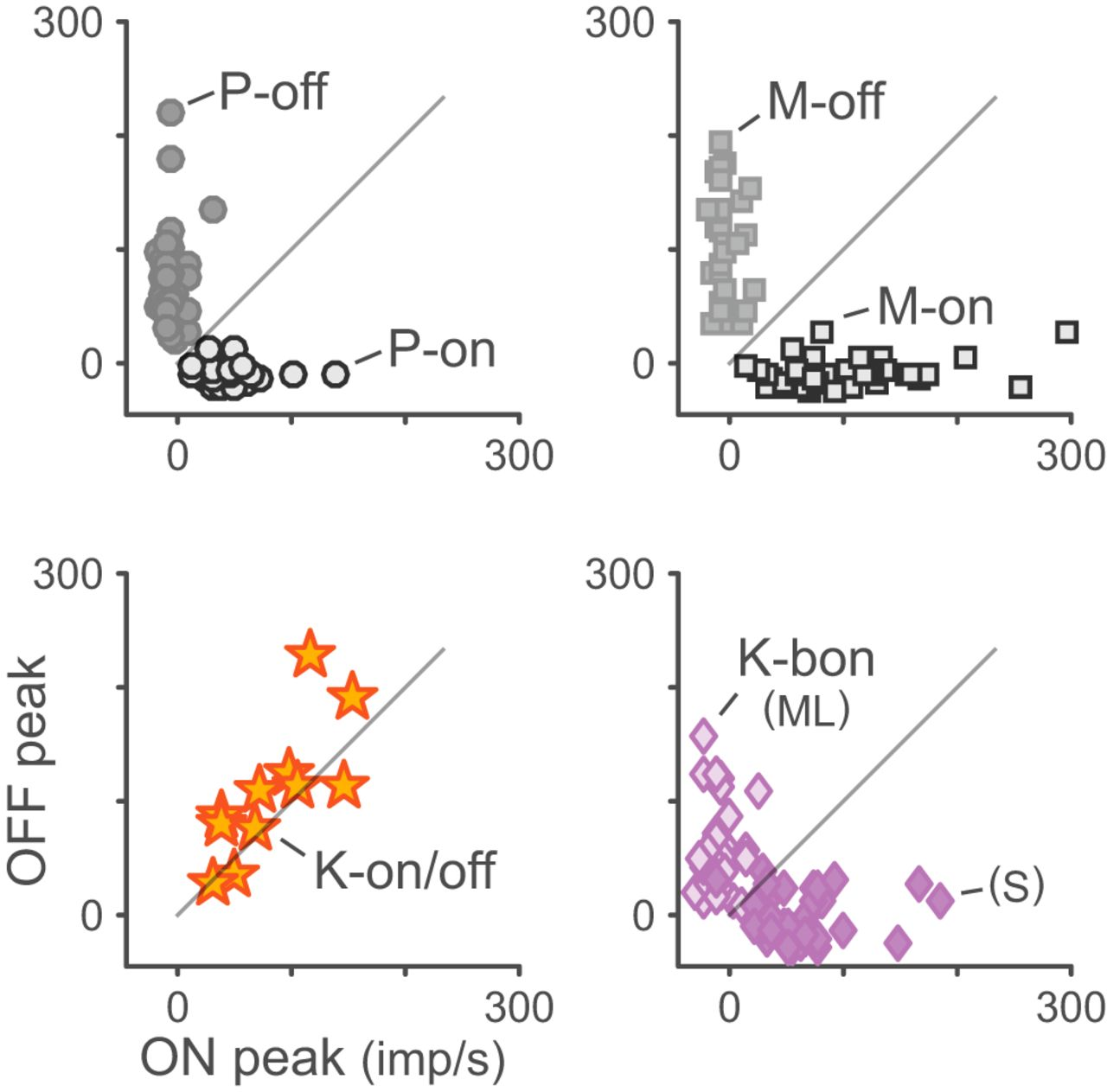 Receptive Field Properties of Koniocellular On/Off Neurons in the