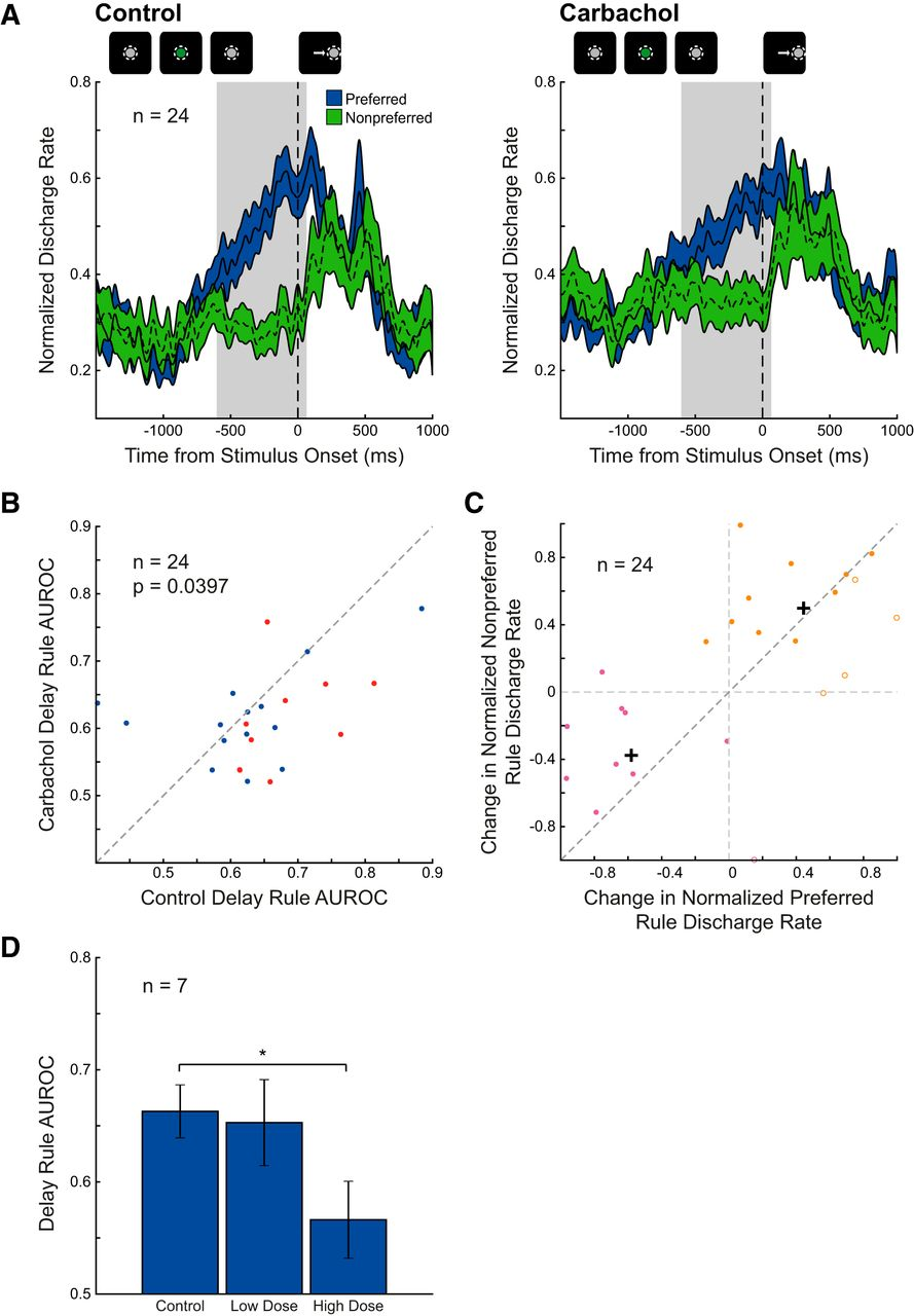 Cholinergic Overstimulation Attenuates Rule Selectivity In Macaque Curtis 1510 Controller Wiring Diagram Download Figure