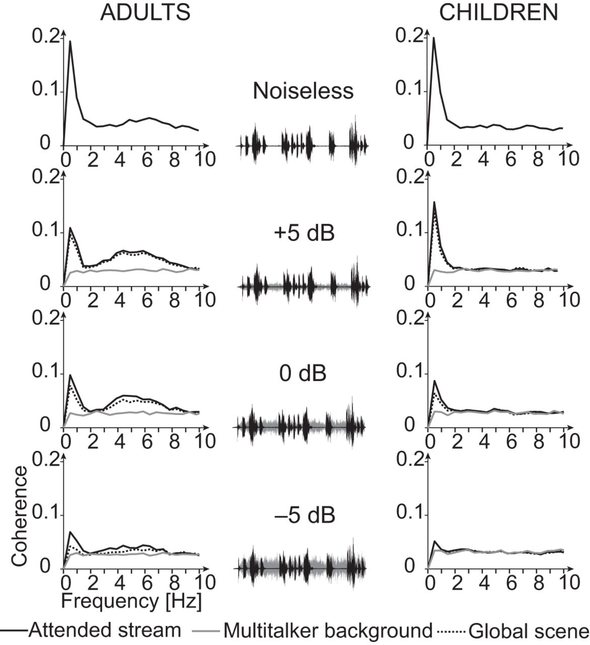 Cortical Tracking of Speech-in-Noise Develops from Childhood to