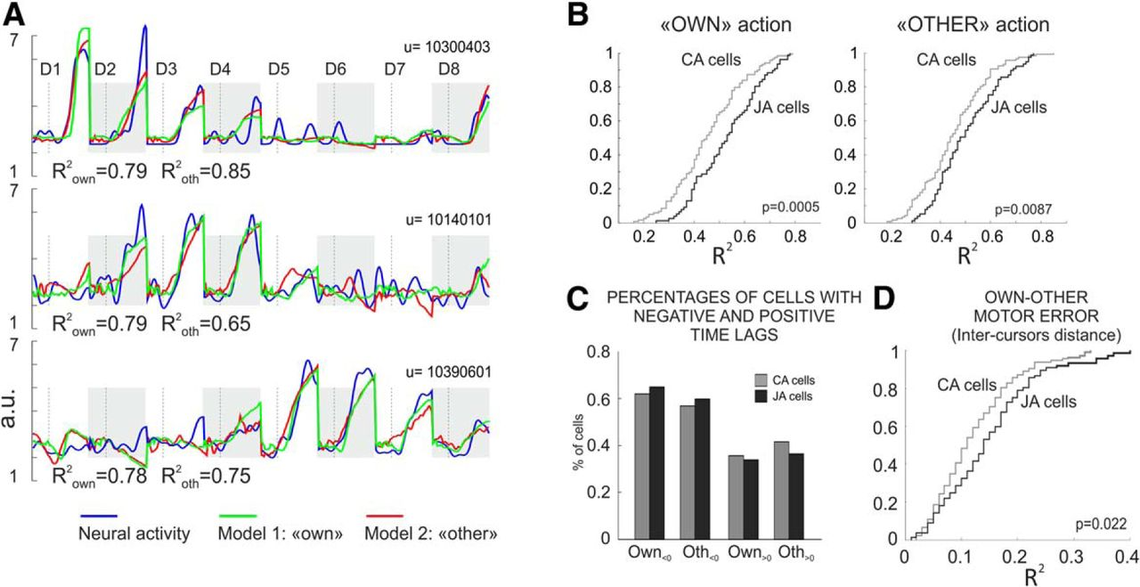 Two Brains in Action: Joint-Action Coding in the Primate Frontal