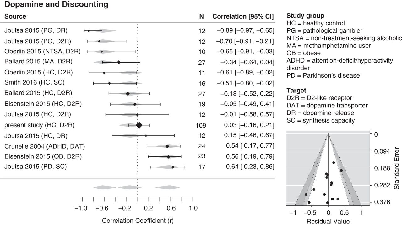 d4785a7353396c Individual Differences in Dopamine Are Associated with Reward ...