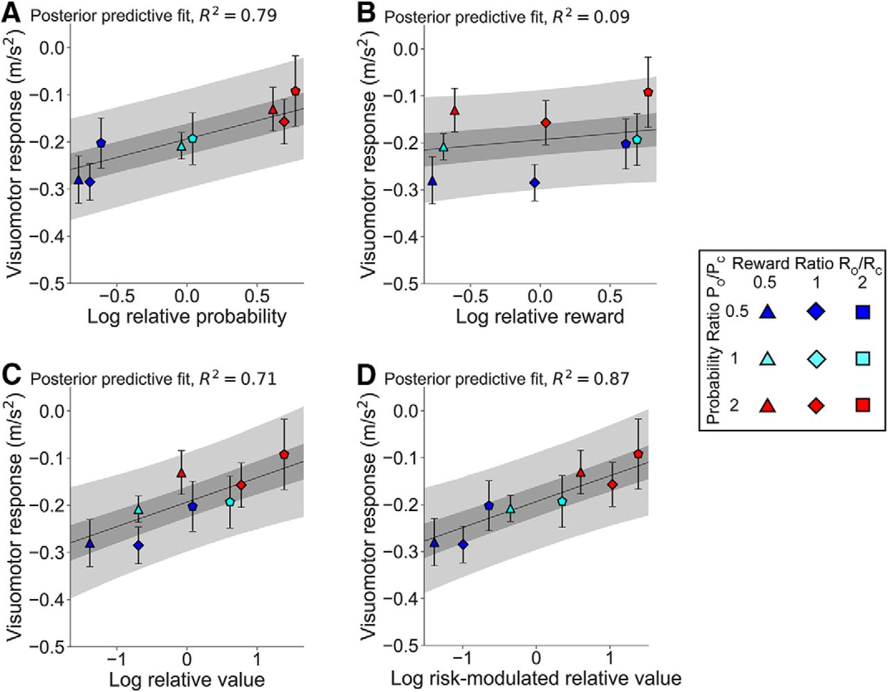 Rapid Visuomotor Responses Reflect Value-Based Decisions | Journal