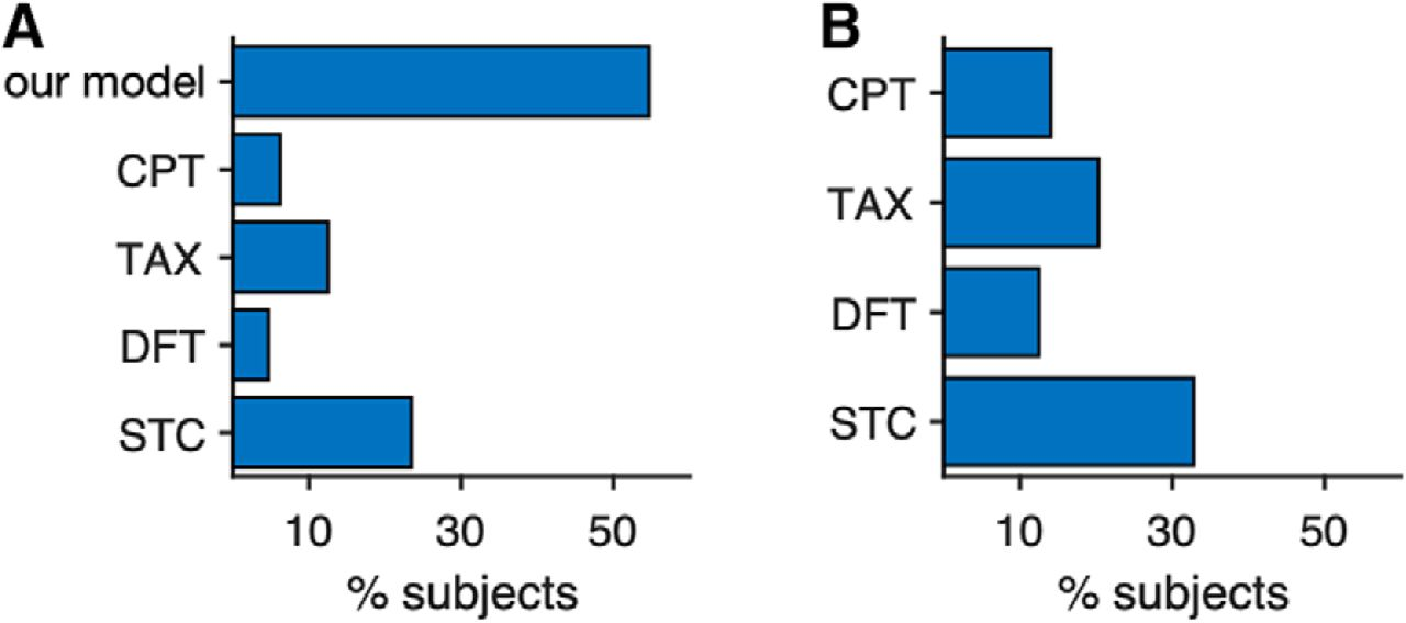 Salience-Driven Value Construction for Adaptive Choice under