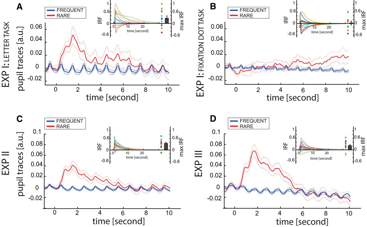 Pupil-Linked Arousal Responds to Unconscious Surprisal