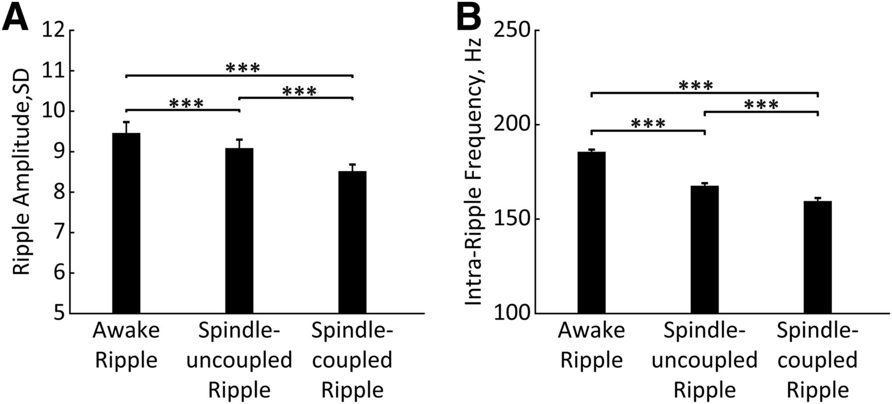 bc97f2a744a5 Occurrence of Hippocampal Ripples is Associated with Activity ...