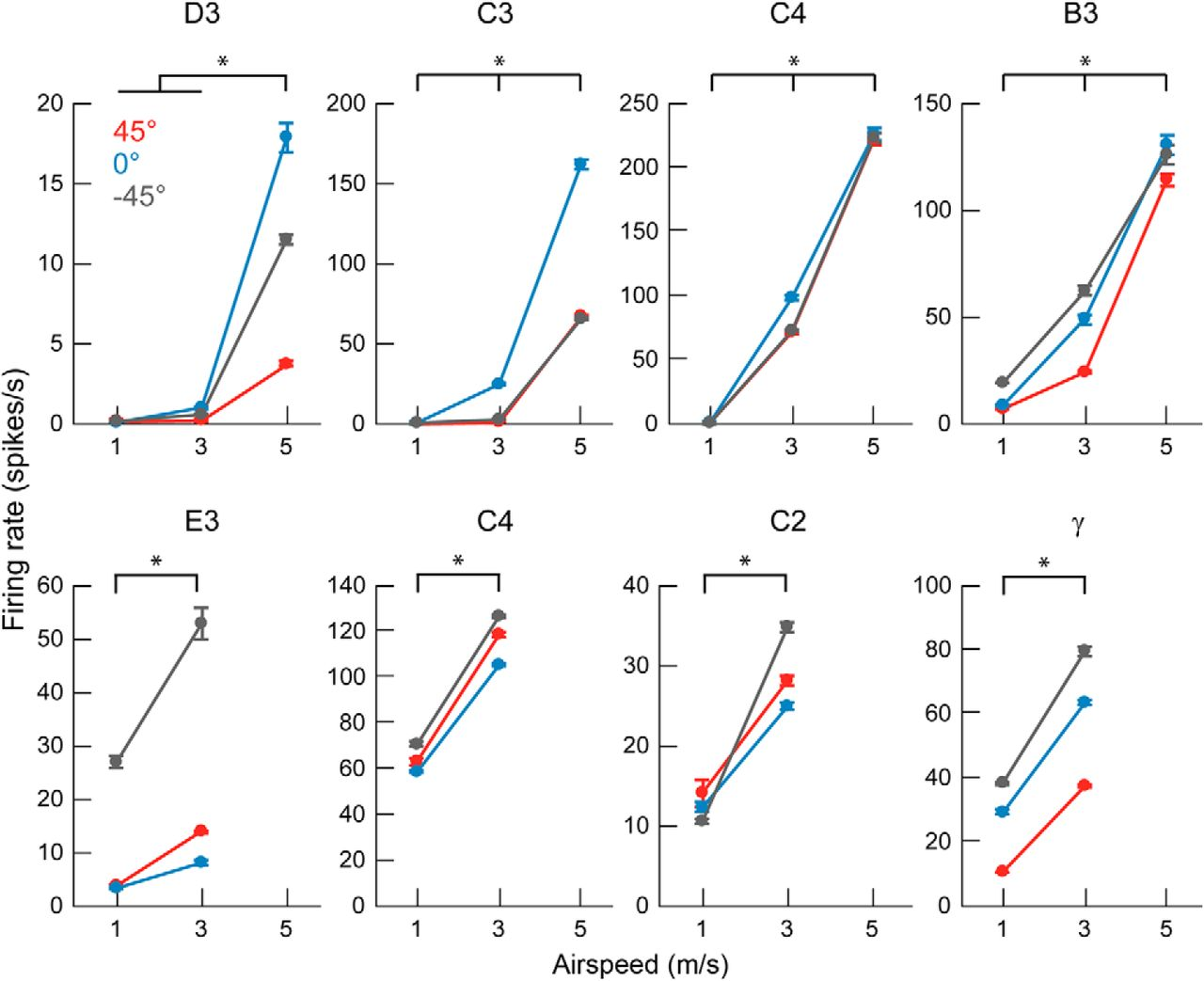 Whisker Vibrations and the Activity of Trigeminal Primary