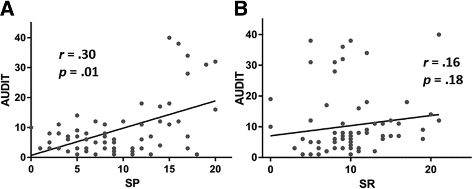 Posterior Cingulate Cortical Response to Active Avoidance
