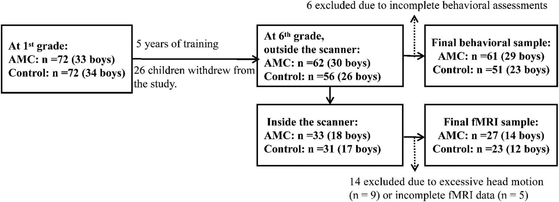 Training on Abacus-Based Mental Calculation Enhances