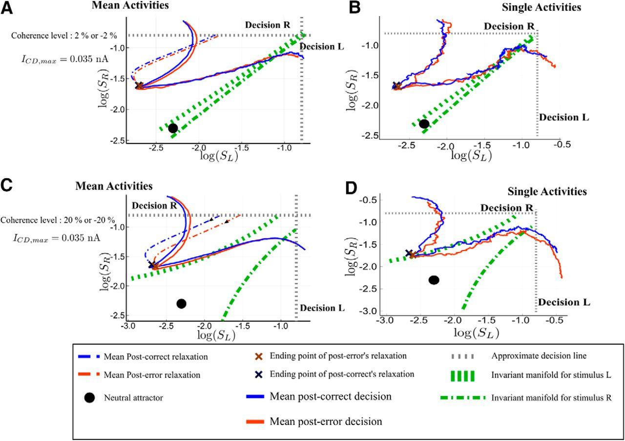 Perceptual Decision-Making: Biases in Post-Error Reaction Times