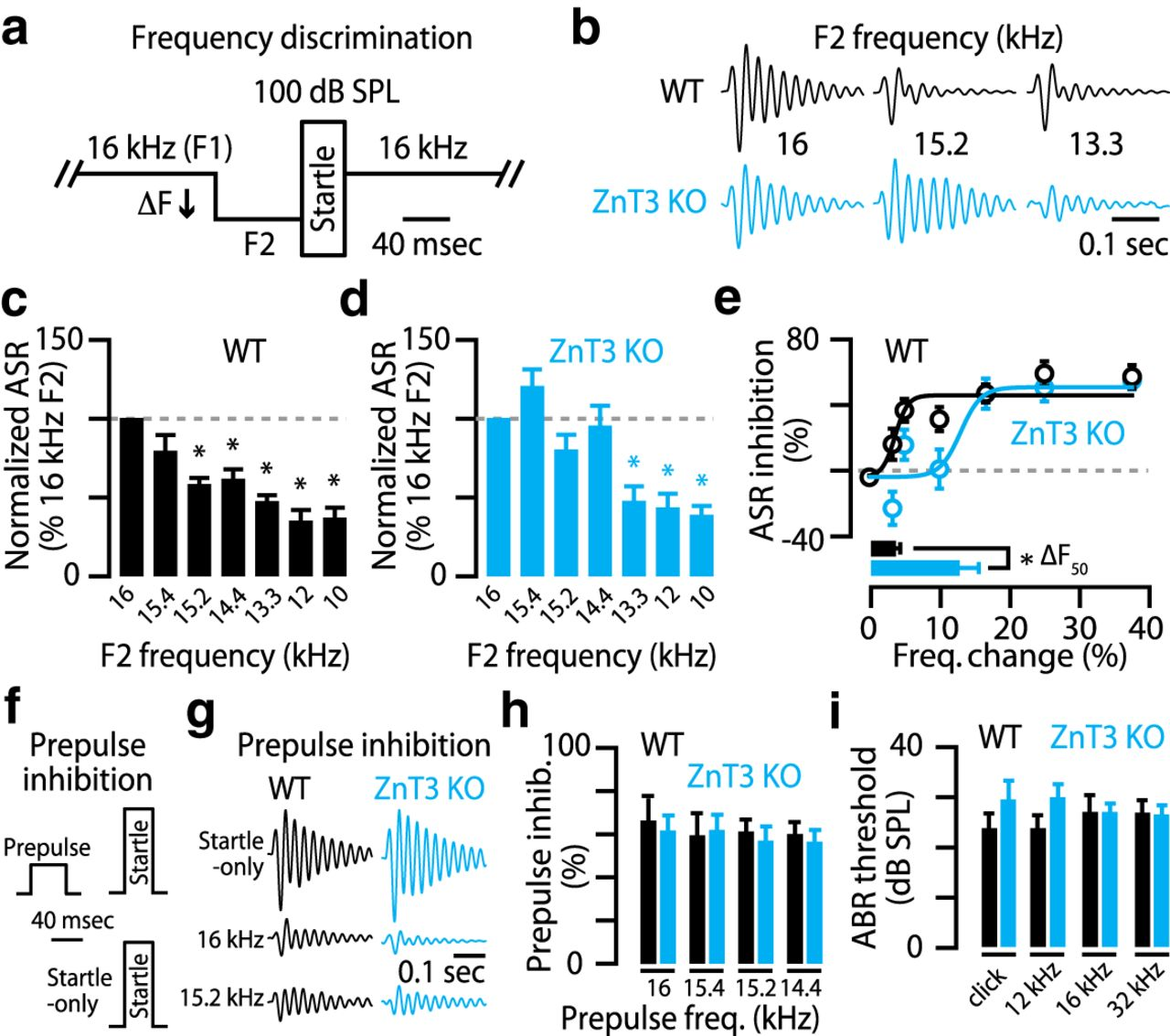 Fine Control of Sound Frequency Tuning and Frequency Discrimination