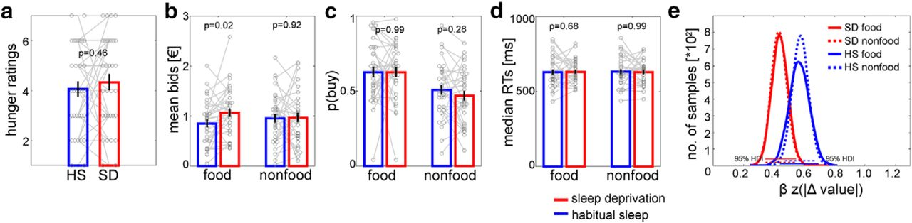 Sleep Deprivation Selectively Upregulates An Amygdala Hypothalamic Circuit Involved In Food Reward Journal Of Neuroscience