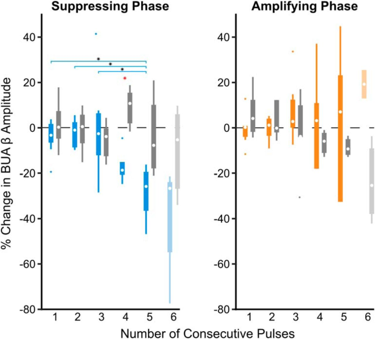 Phase-Dependent Suppression of Beta Oscillations in Parkinson's