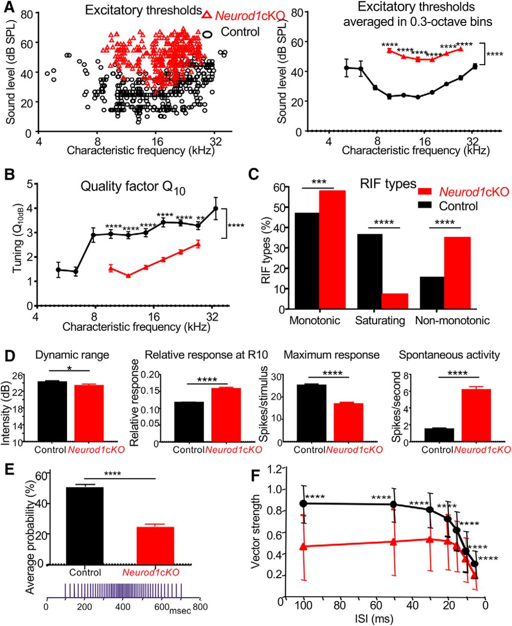 Neurod1 Is Essential for the Primary Tonotopic Organization and