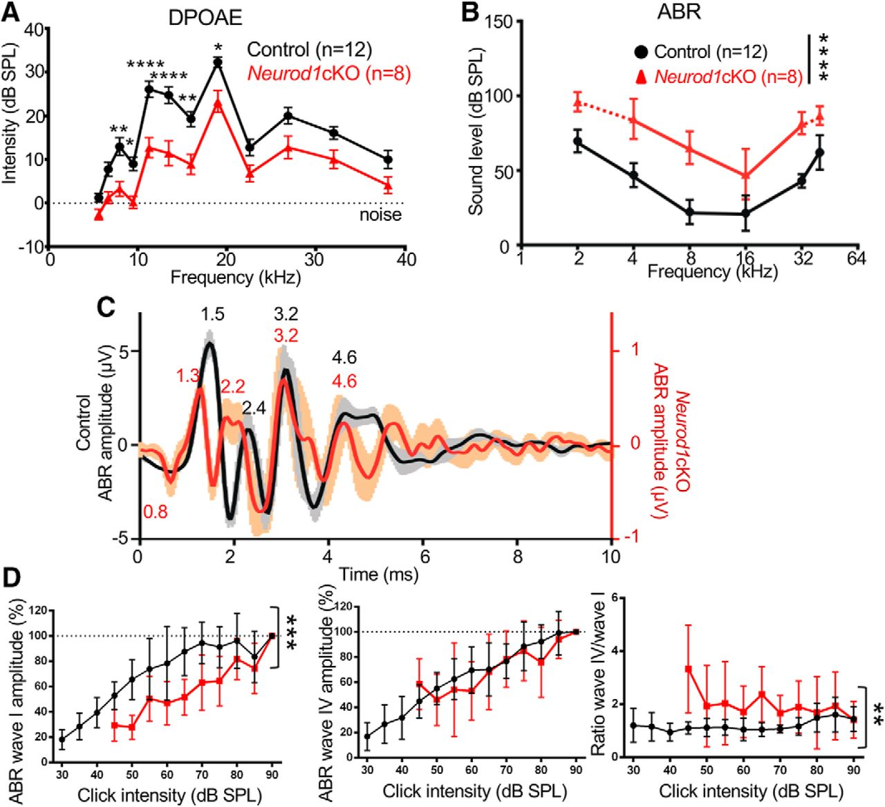 Neurod1 Is Essential for the Primary Tonotopic Organization