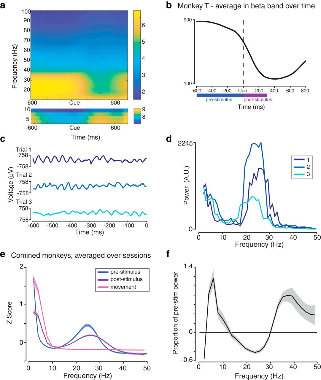 68722b2b43014 Frequency Shifts and Depth Dependence of Premotor Beta Band Activity ...